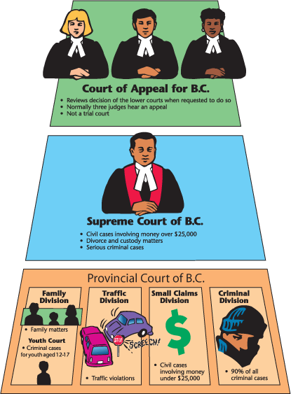 supreme court civil rules bc pdf